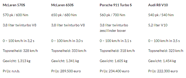 570S specs