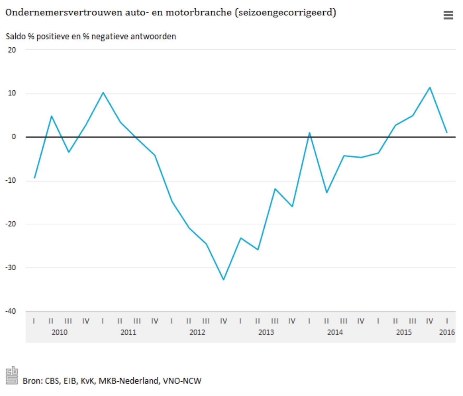 Ondernemersvertrouwen auto- en motorbranche. Grafiek: CBS