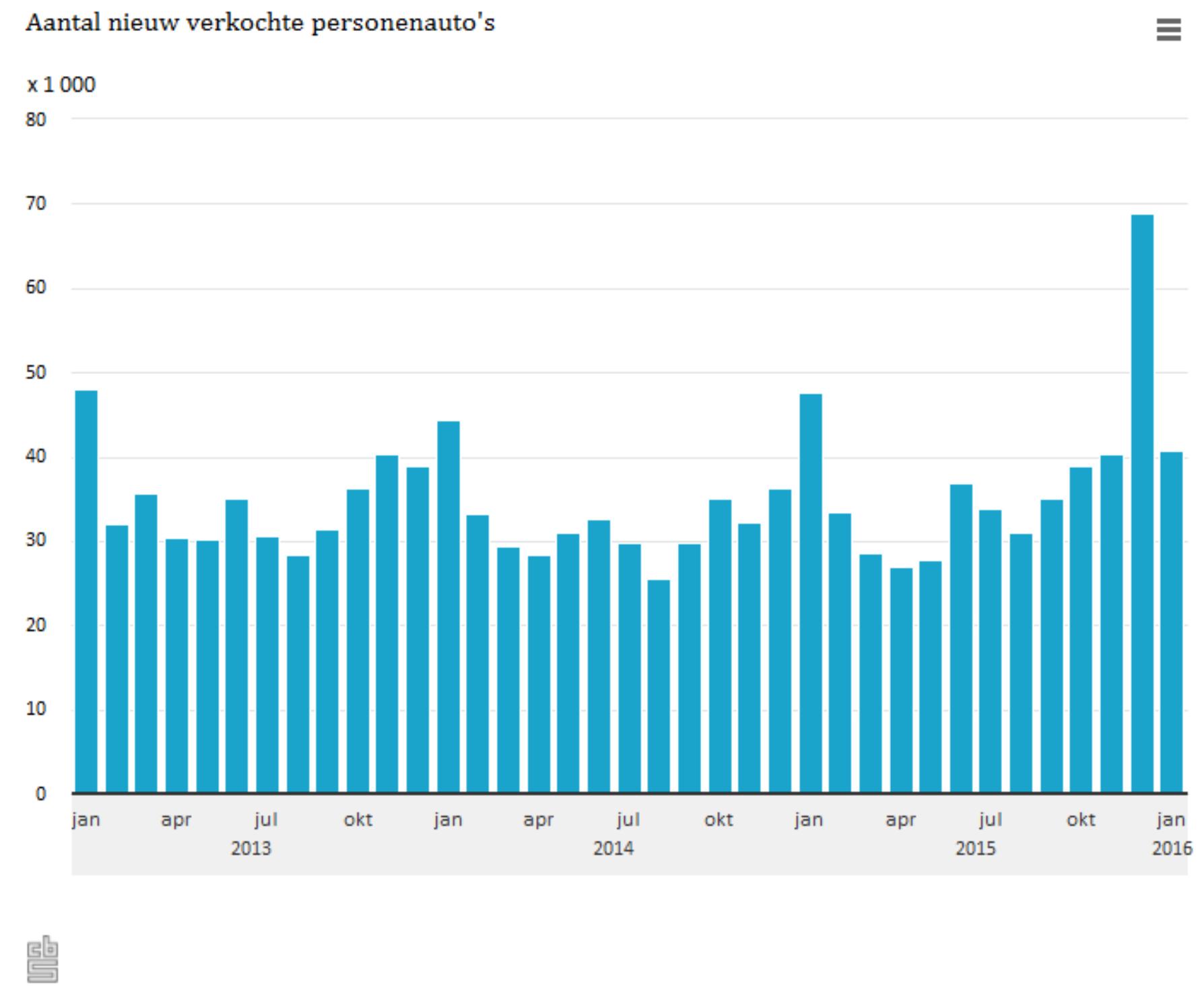 Registraties personenauto's. Grafiek: CBS