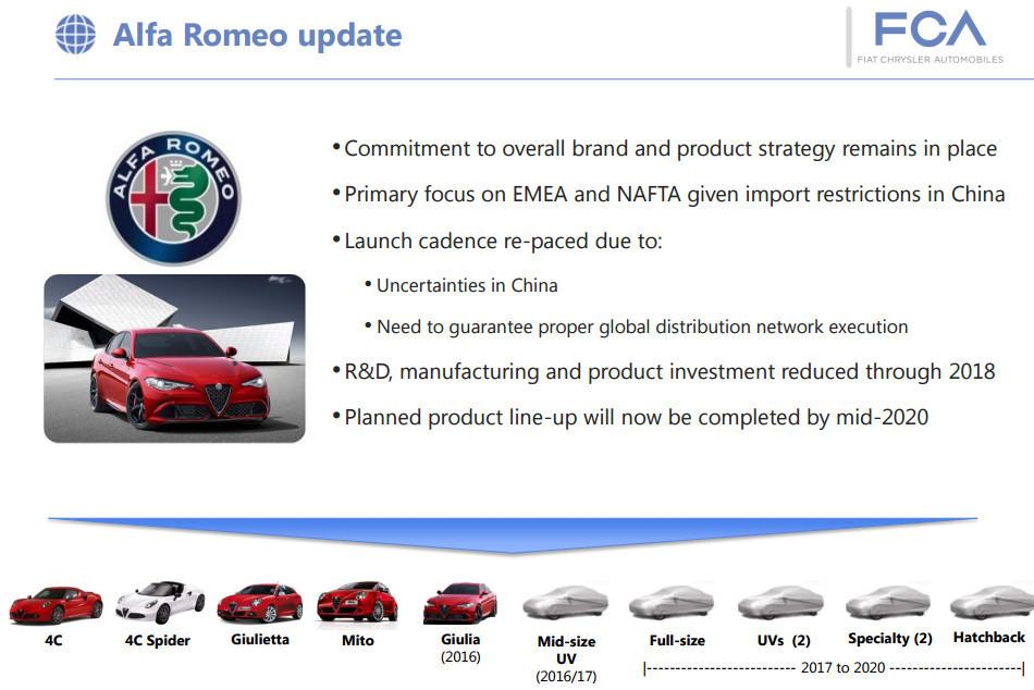 ecsImgAlfa Romeo update FCA-2309167074962607356