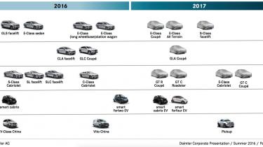 Mercedes planning Autovisie.nlSchermafbeelding 2016-07-22 om 15.19.20