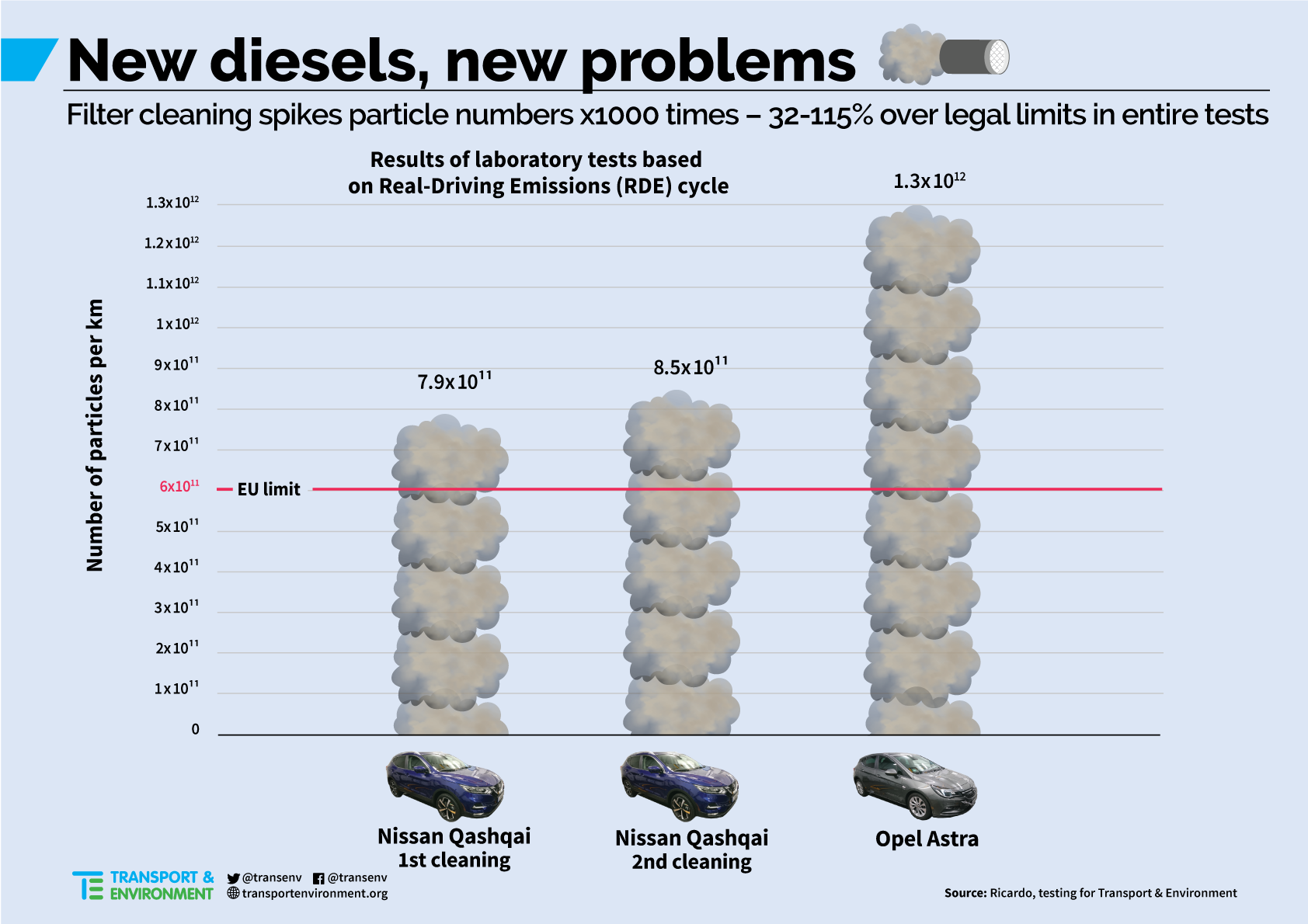 Nieuwe diesels, nieuwe problemen