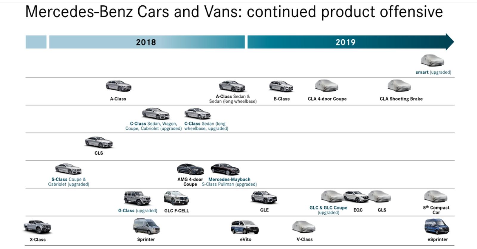 Mercedes-Benz - Roadmap 2019