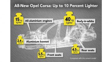 Opel Corsa lichter