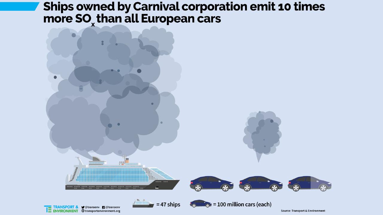 Uitstoot SOx Cruiseschepen 2017
