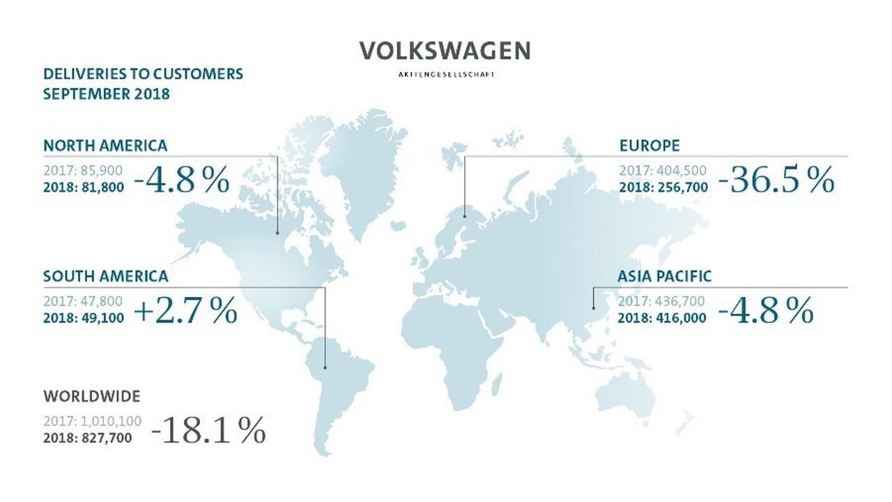 Volkswagen - Afleveringen aan klanten - september 2018